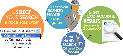 Online Public Records Search, Instant Background Checks